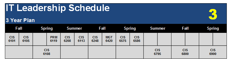 Schedule for completing the degree within 3 years.