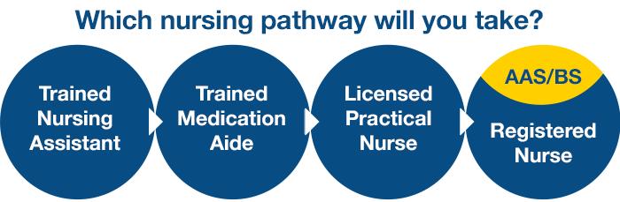 Nursing pathways: Trained Nursing Assistant, Trained Medication Aide, Licensed Practice Nurse, Registered Nurse