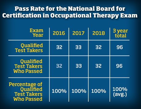 Pass Rates for the National Board for Certification in Occupational Therapy Exam