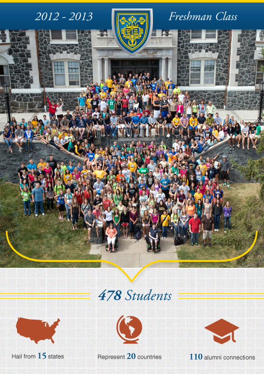 2012-2013 Freshman Class: 478 students, 15 states, 20 countries, 110 alumni connections.