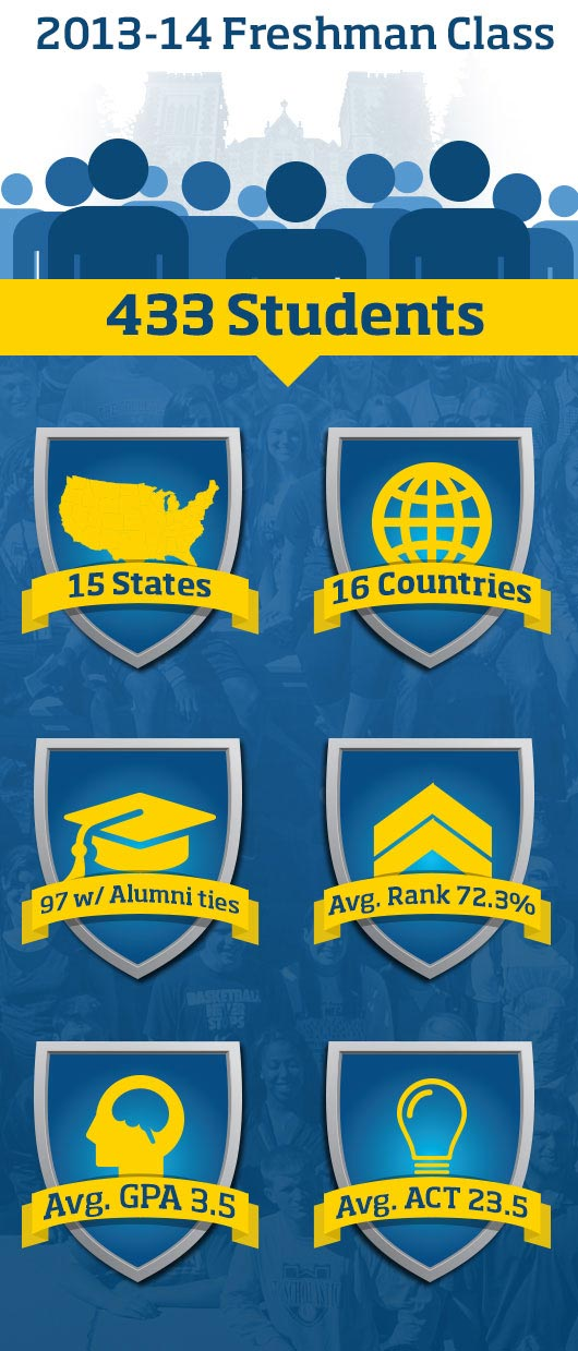 2013-2014 Freshman Class: 433 students, 15 states, 16 countries, 97 alumni connections.