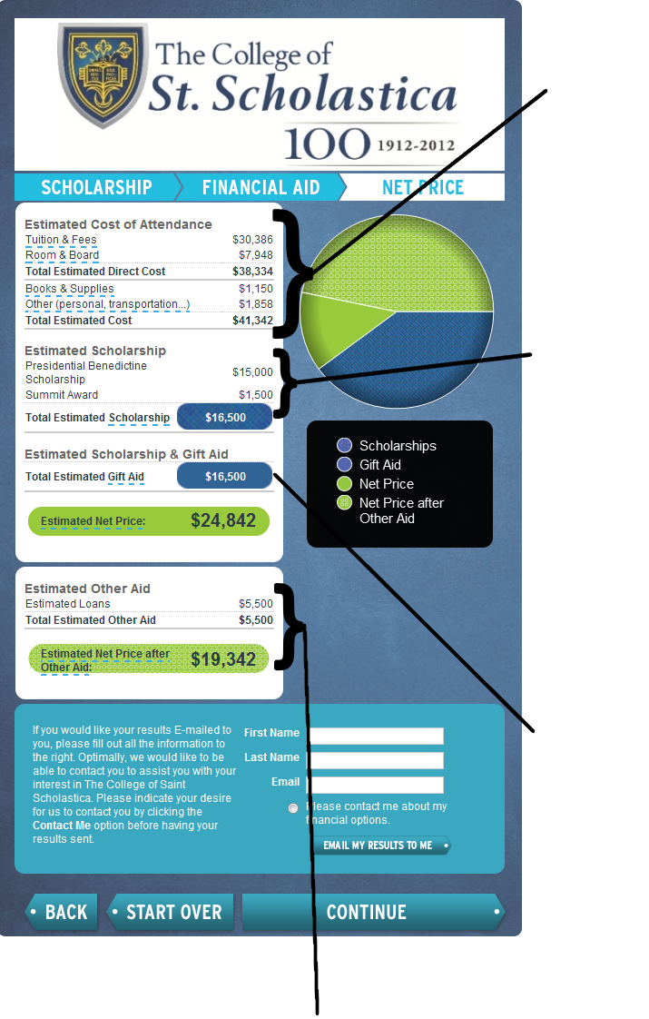 Net Price Calculator Explained