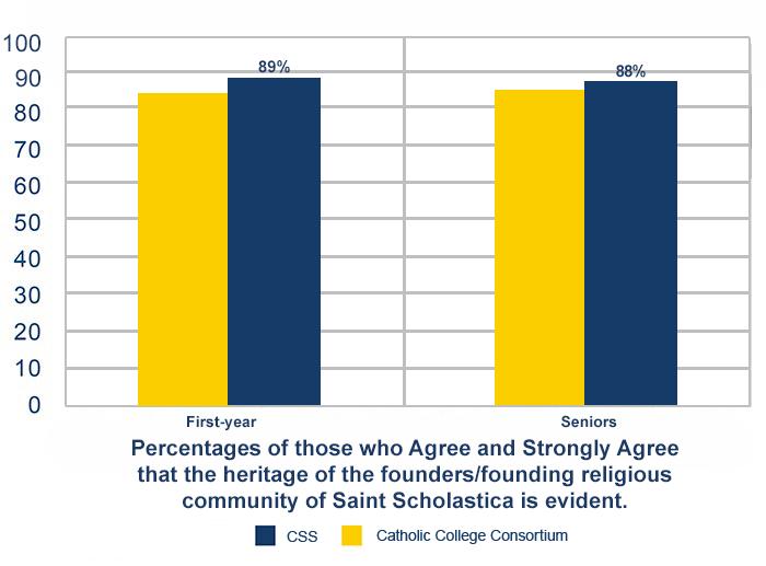 NSSE 2013 Catholic College Consortium study