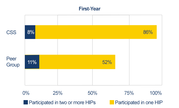 First-Year data comparing high-impact practices of CSS vs. Peer Group