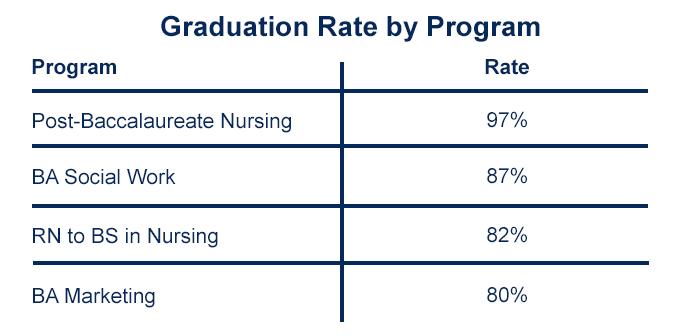 Non-traditional Undergraduate Graduation Rates
