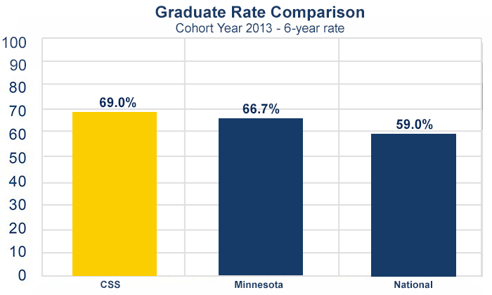 Graduation Rates Comparison Cohort Year 2004
