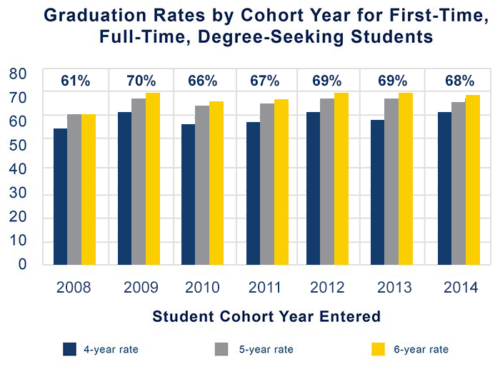 Graduation Rates by Cohort Year for First-Time, Full-Time, Degree-Seeking Students