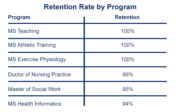 Retention rates for graduate students by program