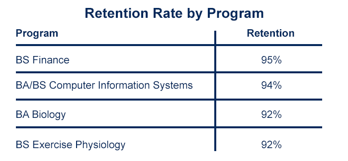 Retention rate for first-time students by program