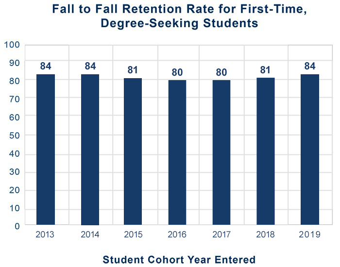 Fall to Fall Retention Rate for First-Time, Degree-Seeking Students