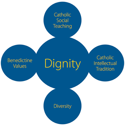 Dignity: Catholic Social Teaching, Catholic Intellectual Tradition, Diversity, Benedictine Values