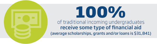 100% of traditional incoming undergraduates receive some type of financial aid. Average scholarships, grants and/or loans is $24,669.