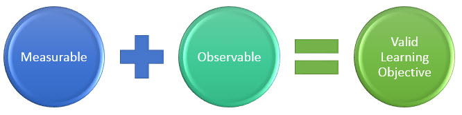 Measurable + Observable = Valid Learning Objective