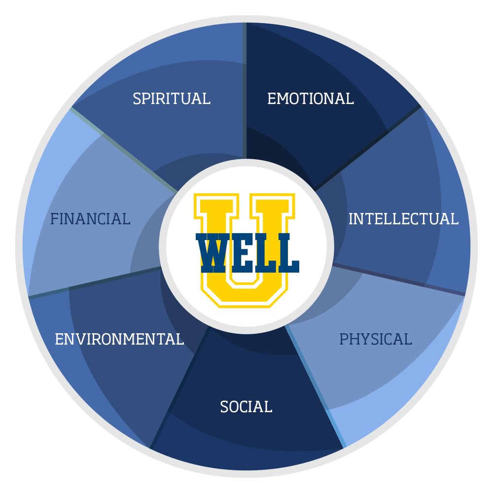graphic showing the seven dimensions of wellness